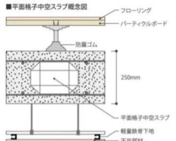 二重床・二重天井構造になっているので、遮音性能が高い物件です