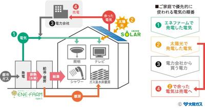 (大阪ガス)エネファームと太陽光のダブル発電設備を搭載 余剰電力は売電が可能です。月額買取金額例:約17,800円