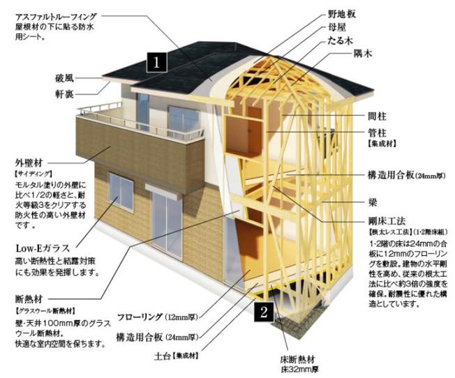 【その他】筑西市横島1期 新築戸建 1号棟