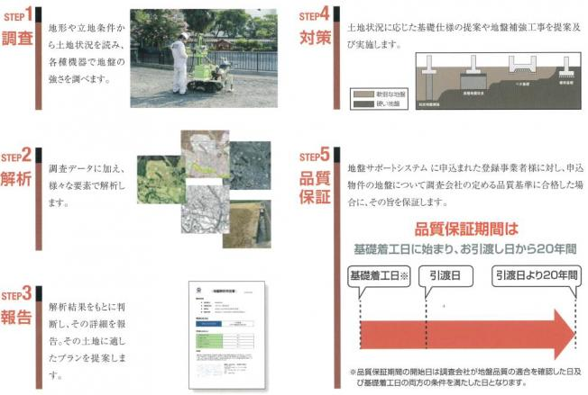 【その他】杉戸町内田1丁目 新築一戸建て グラファーレ