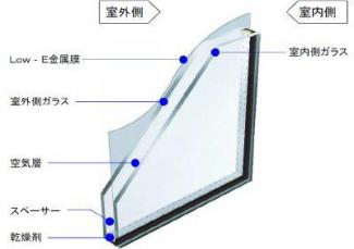 複層ガラスを標準採用しています。断熱効果を高めます。