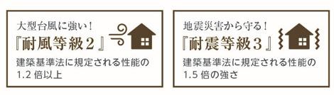 「耐風等級2」建築基準法に規定される機能の1.2倍以上! 「耐震等級3」建築基準法に規定される性能の1.5倍の強さ!