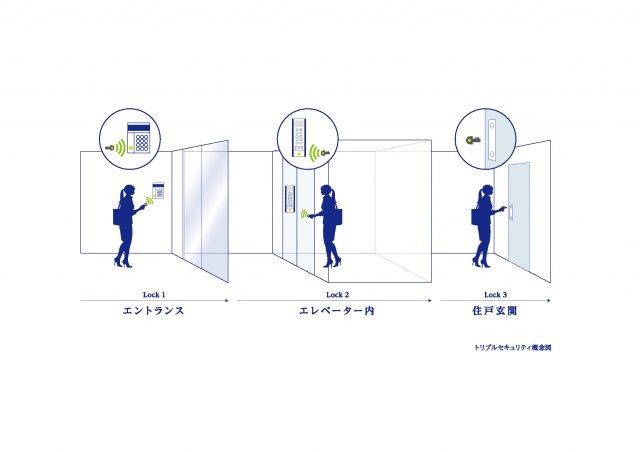 ①オートロック②エレベーター内③住戸扉(ダブルロック) のトリプルセキュリティを完備!