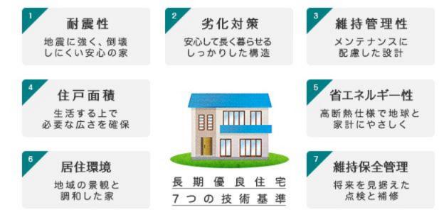 将来も安心の長期優良住宅です。