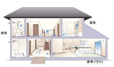 きれいな空気の給気と汚れた空気の排出を計画的に行う24時間換気システム。 吸気 排気 湿気のたまりやすい部屋も常時強制的に換気することによって、結露やカビの抑制にも効果的です。