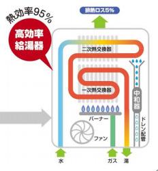 エコジョーズでは排熱が有効 利用されるので、排気温度 は約50℃まで下がります。