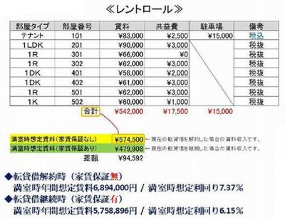 【その他】【一棟マンション】川口駅徒歩14分◇利回り7.37%