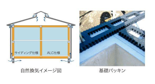 床下全周換気工法と外壁内通気工法を採用しています。