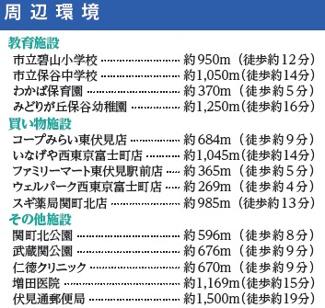 【その他】東伏見富士見町
