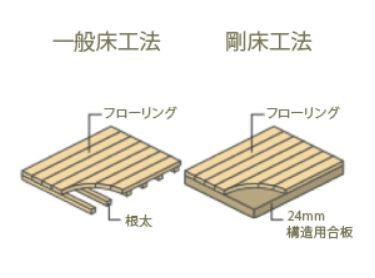 従来の一般床工法より強度を発揮する剛床工法を採用しています。