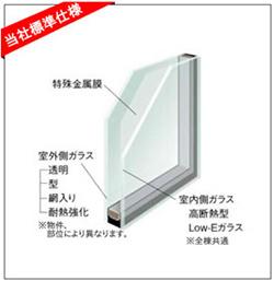 複層ガラスにLow-E膜をコーティングすることで、紫外線を69%カット