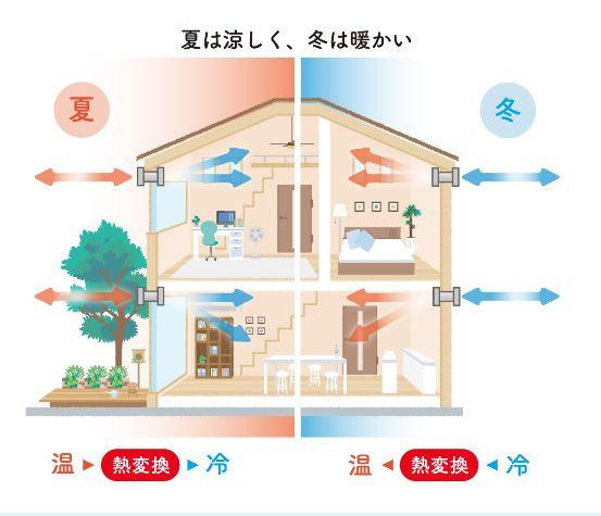 家の空気をきれいに保つ「炭」の家。湿度をコントロールし、家の隅々まで調湿してくれます。