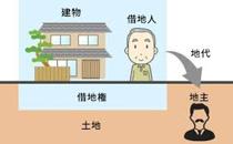 ◆借地権の売却についての画像