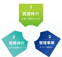 - BUSINESS -青山通不動産の事業内容の画像
