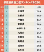 都道府県魅力度ランキングの画像