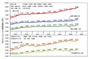 2月の中古マンション価格の画像