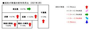 3月のレインズデータの画像