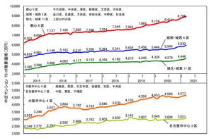 3月の中古マンション価格の画像