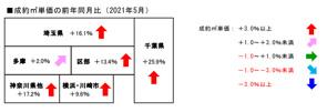 5月のレインズデータの画像