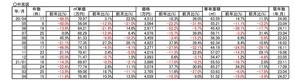 【10.5%↗アップ】京都市中京区中古分譲マンション4月成約㎡単価前年対比の画像