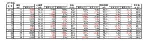 【12.3%⤵ダウン】京都市下京区中古分譲マンション4月成約㎡単価前年対比の画像