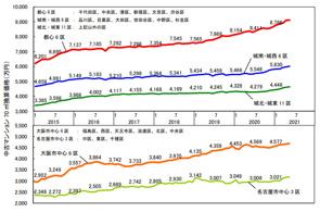 5月の中古マンション価格の画像