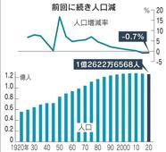 人口減少・二極化、高齢化における不動産投資運用の注意点は!の画像