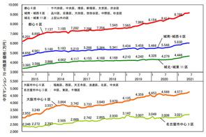 6月の中古マンション価格の画像