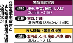 8月2日から緊急事態宣言発令の画像