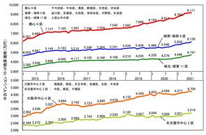7月の中古マンション価格の画像
