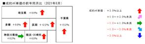 8月のレインズデータの画像