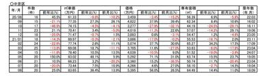 【36.4%↗アップ】京都市中京区中古分譲マンション8月成約㎡単価前年対比の画像