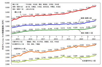 8月の中古マンション価格の画像