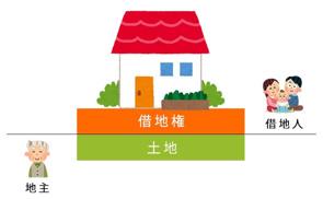 借地権買っています!!の画像
