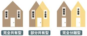 二世帯住宅の戸建て購入を検討中なら!!!の画像