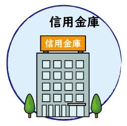 浜松いわた信用金庫三島支店の画像1